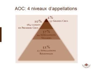 Appellations Bourgogne